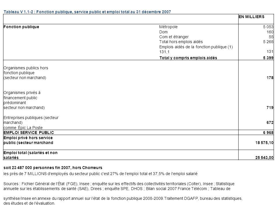 Tableau V 1.1-2 : Fonction publique, service public et emploi total au 31 décembre 2007 EN MILLIERS Fonction publique Métropole5 053 Dom160 Com et étranger55 Total hors emplois aidés5 268 Emplois aidés de la fonction publique (1) 131,1131 Total y compris emplois aidés5 399 Organismes publics hors fonction publique (secteur non marchand)178 Organismes privés à financement public prédominant secteur non marchand)719 Entreprises publiques (secteur marchand)672 comme Épic La Poste EMPLOI SERVICE PUBLIC 6 968 Emploi privé hors service public (secteur marchand18 575,10 Emploi total (salariés et non salariés 25 543,00 soit 23 487 000 personnes fin 2007, hors Chomeurs les près de 7 MILLIONS d employés du secteur public c est 27% de l emploi total et 37,5% de l emploi salarié Sources : Fichier Général de l État (FGE), Insee ; enquête sur les effectifs des collectivités territoriales (Colter), Insee ; Statistique annuelle sur les établissements de santé (SAE), Drees ; enquête SPE, DHOS ; Bilan social 2007 France Télécom ; Tableau de synthèse/Insee en annexe du rapport annuel sur létat de la fonction publique 2008-2009.Traitement DGAFP, bureau des statistiques, des études et de l évaluation.