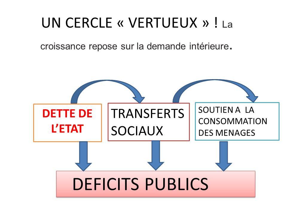 UN CERCLE « VERTUEUX » . La croissance repose sur la demande intérieure.