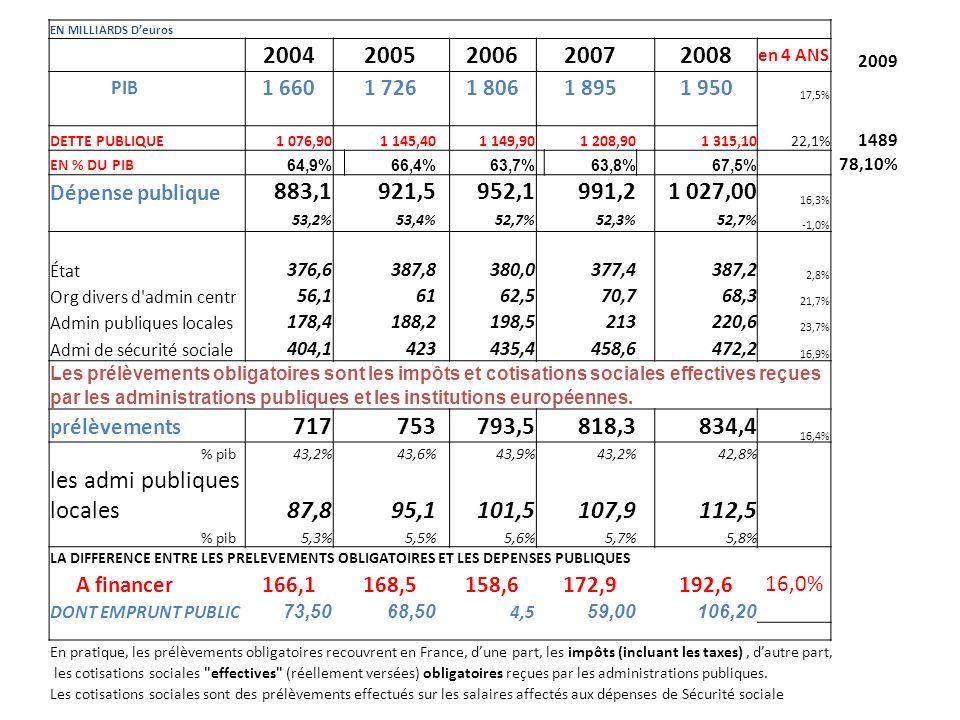 EN MILLIARDS Deuros 2004 2005 2006 2007 2008 en 4 ANS 2009 PIB 1 6601 7261 8061 8951 950 17,5% DETTE PUBLIQUE1 076,901 145,401 149,901 208,901 315,1022,1% 1489 EN % DU PIB 64,9% 66,4% 63,7% 63,8% 67,5% 78,10% Dépense publique 883,1 921,5 952,1 991,2 1 027,00 16,3% 53,2% 53,4% 52,7% 52,3% 52,7% -1,0% État 376,6387,8380,0377,4387,2 2,8% Org divers d admin centr 56,16162,570,768,3 21,7% Admin publiques locales 178,4188,2198,5213220,6 23,7% Admi de sécurité sociale 404,1 423 435,4 458,6 472,2 16,9% Les prélèvements obligatoires sont les impôts et cotisations sociales effectives reçues par les administrations publiques et les institutions européennes.
