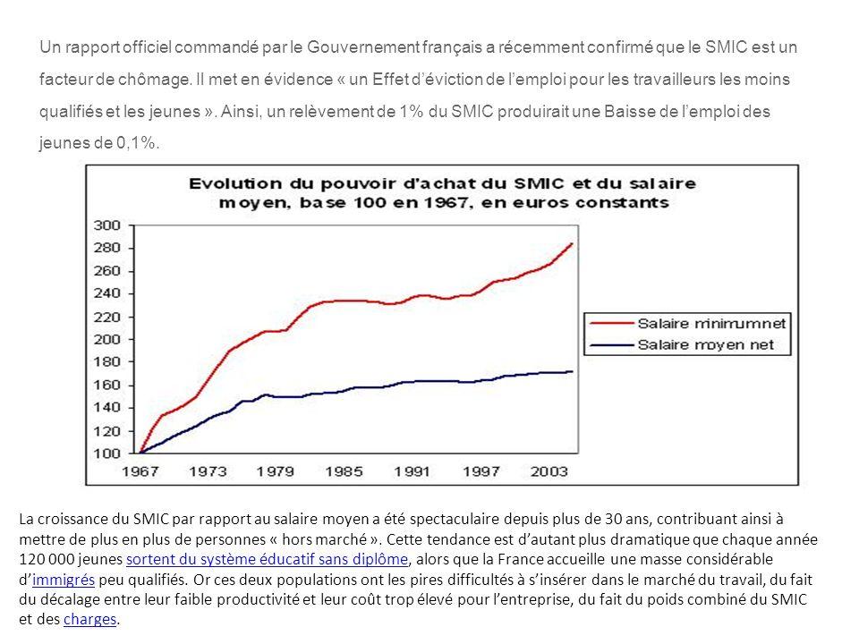 Un rapport officiel commandé par le Gouvernement français a récemment confirmé que le SMIC est un facteur de chômage.