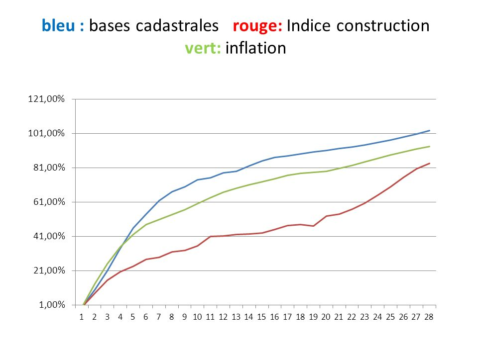 bleu : bases cadastrales rouge: Indice construction vert: inflation