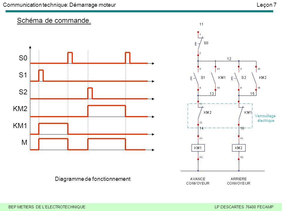 BEP METIERS DE LELECTROTECHNIQUELP DESCARTES 76400 FECAMP Communication technique: Démarrage moteurLeçon 7 Schéma de commande.