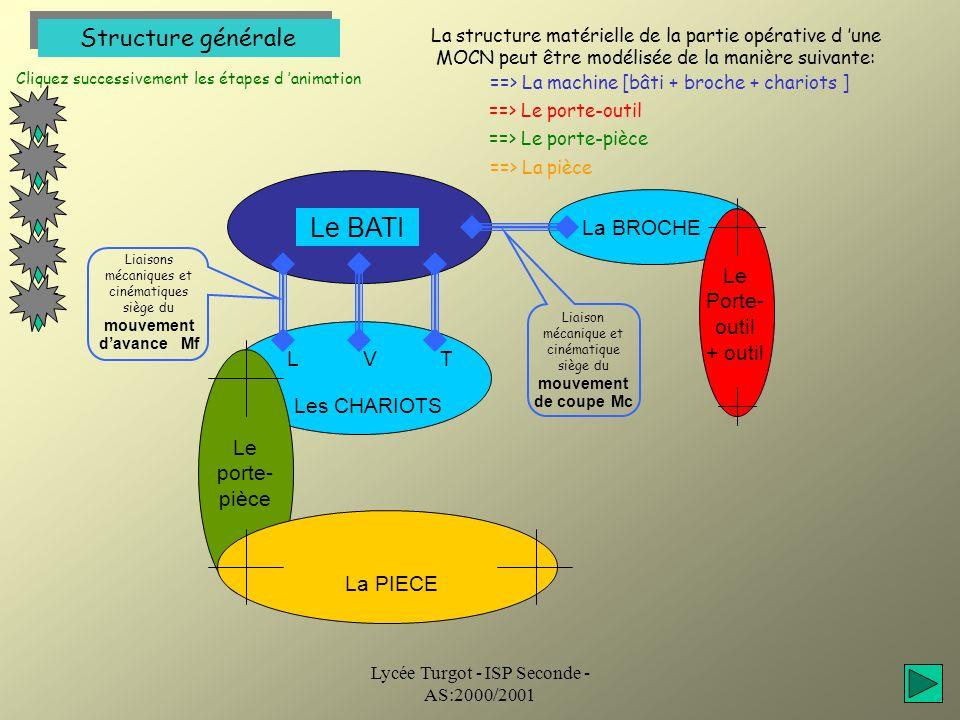 Lycée Turgot - ISP Seconde - AS:2000/2001 Structure générale La structure matérielle de la partie opérative d une MOCN peut être modélisée de la maniè