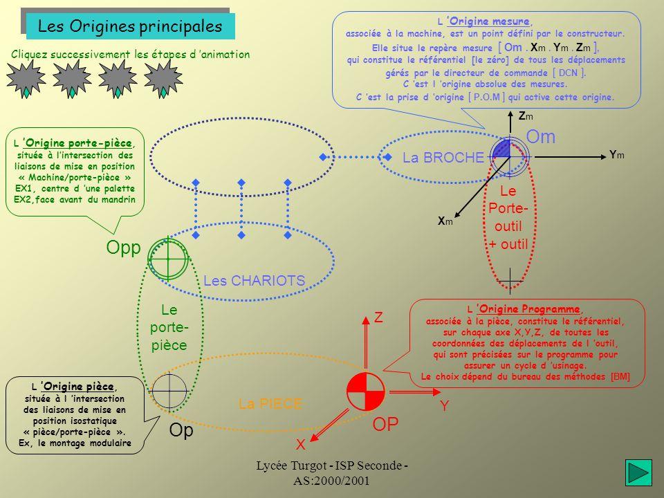 Lycée Turgot - ISP Seconde - AS:2000/2001 La structure vectorielle 1 Cliquez successivement les étapes d animation 2 3 La BROCHE Le porte- pièce Om Opp PREF DEC OP La PIECE Jo PP Donnée conditionnelle 01: le vecteur PREF, son module définit la distance entre Om et Opp.