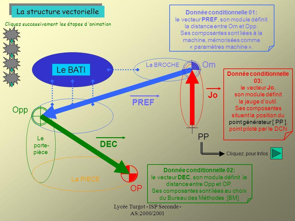 Lycée Turgot - ISP Seconde - AS:2000/2001 La structure vectorielle 1 Cliquez successivement les étapes d animation 2 3 La BROCHE Le porte- pièce Om Op