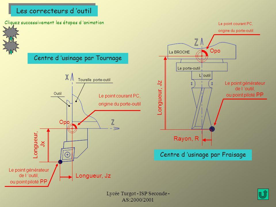 Lycée Turgot - ISP Seconde - AS:2000/2001 Les correcteurs d outil 1 2 Le point courant PC, origine du porte-outil La BROCHE Le porte-outil L outil Cli