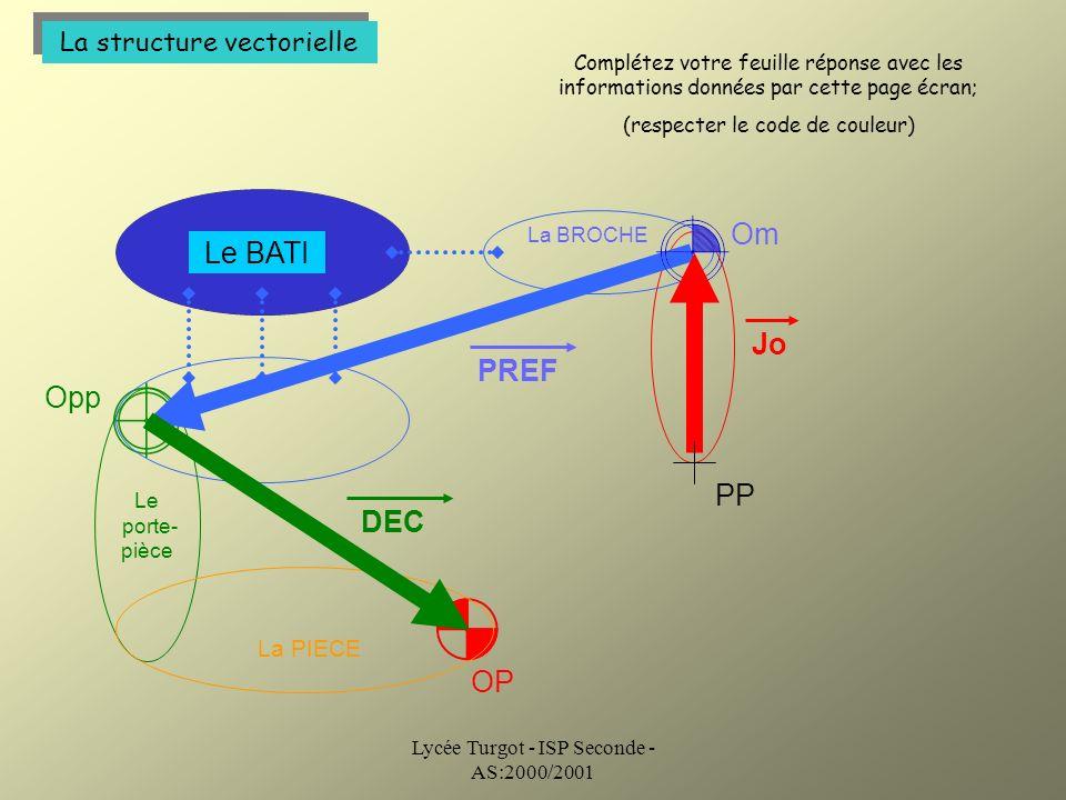 Lycée Turgot - ISP Seconde - AS:2000/2001 La structure vectorielle La BROCHE Le porte- pièce Om Opp PREF DEC OP La PIECE Jo PP Le BATI Complétez votre