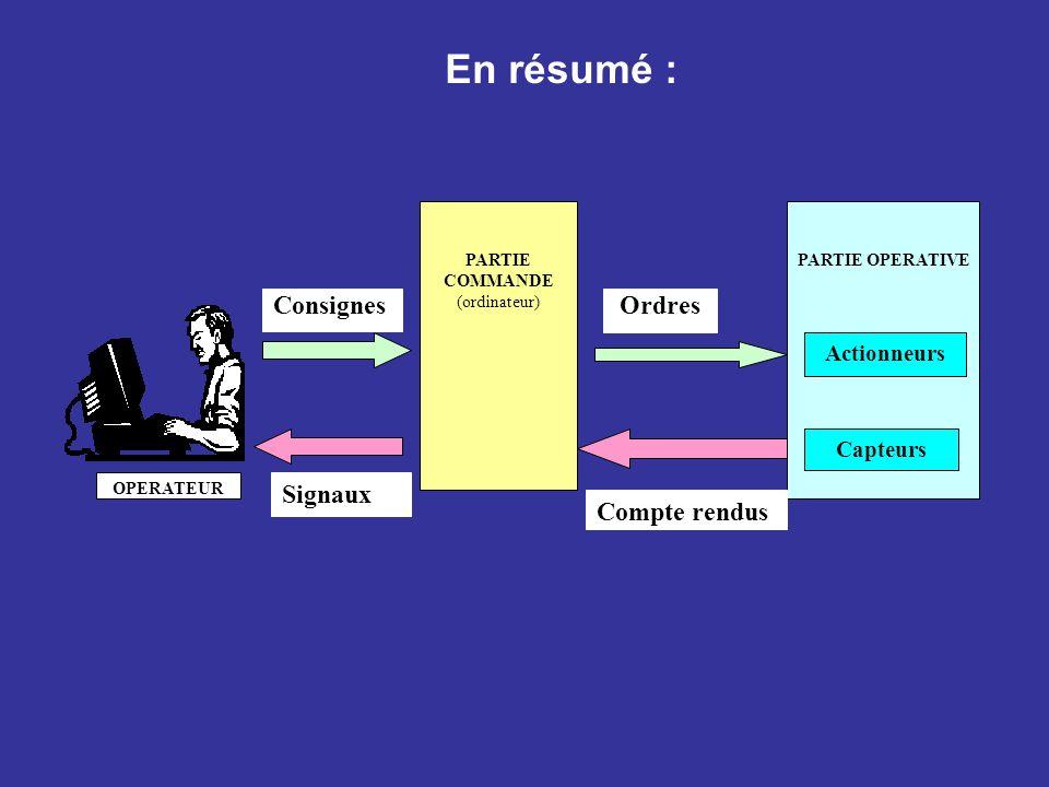 En résumé : PARTIE COMMANDE (ordinateur) PARTIE OPERATIVE ConsignesOrdres Signaux Actionneurs Capteurs OPERATEUR Compte rendus