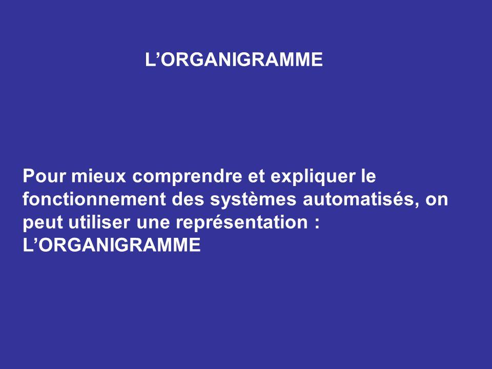 LORGANIGRAMME Pour mieux comprendre et expliquer le fonctionnement des systèmes automatisés, on peut utiliser une représentation : LORGANIGRAMME