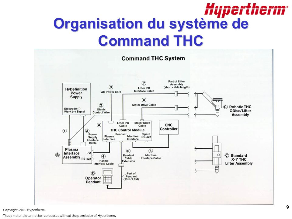 Copyright, 2000 Hypertherm. These materials cannot be reproduced without the permission of Hypertherm. 9 Organisation du système de Command THC
