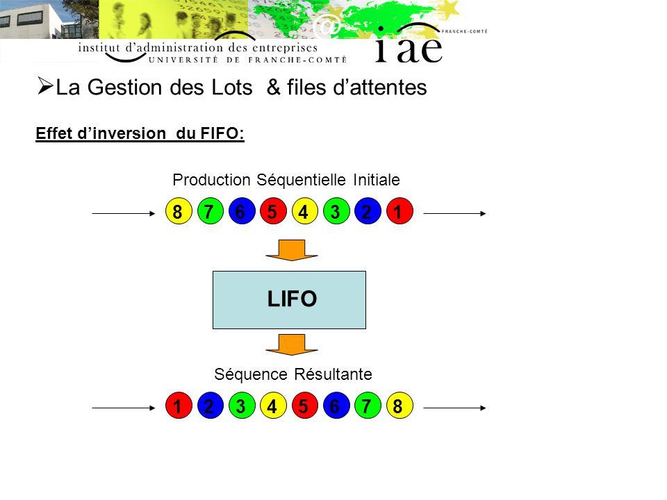 La Gestion des Lots & files dattentes Effet dinversion du FIFO: LIFO Production Séquentielle Initiale 1234567812345678 Séquence Résultante
