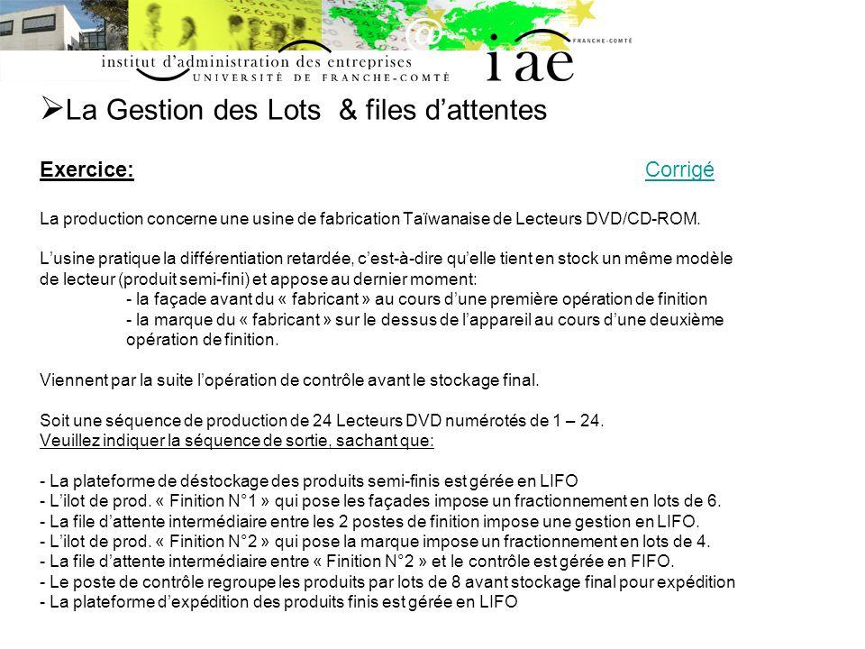 La Gestion des Lots & files dattentes Exercice: Corrigé La production concerne une usine de fabrication Taïwanaise de Lecteurs DVD/CD-ROM. Lusine prat