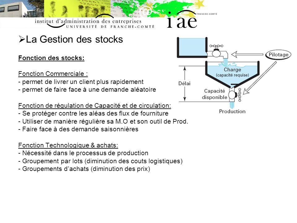 La Gestion des stocks Fonction des stocks: Fonction Commerciale : - permet de livrer un client plus rapidement - permet de faire face à une demande al