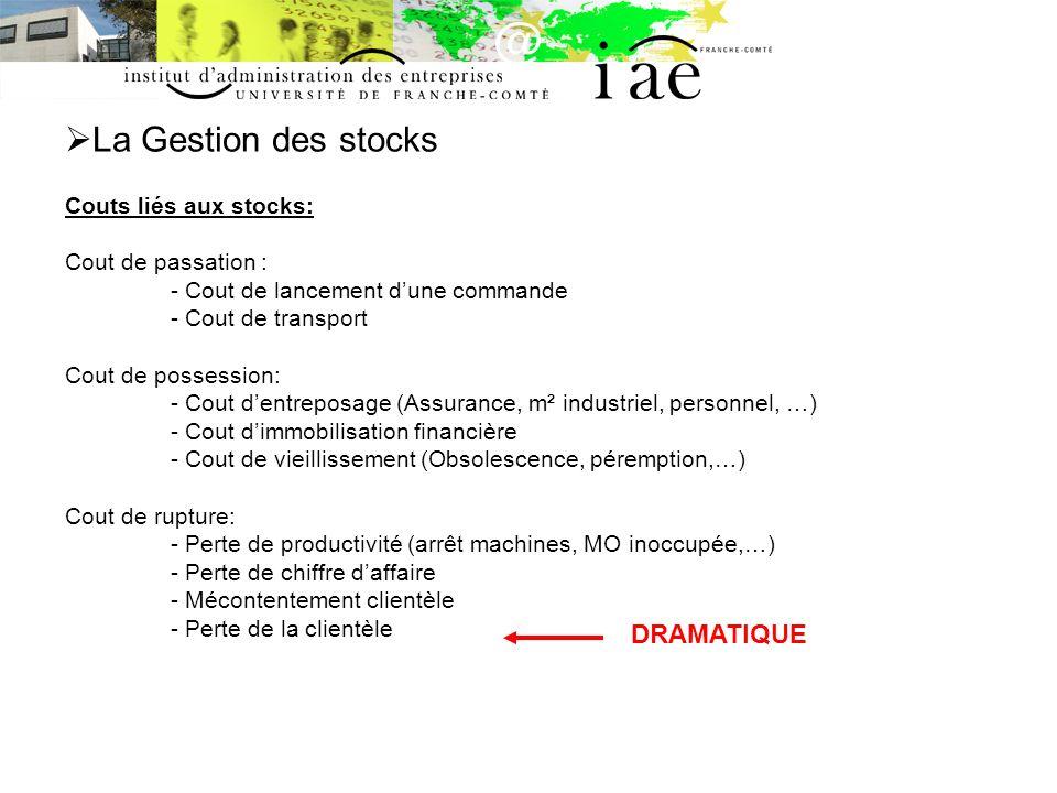 La Gestion des stocks Couts liés aux stocks: Cout de passation : - Cout de lancement dune commande - Cout de transport Cout de possession: - Cout dent