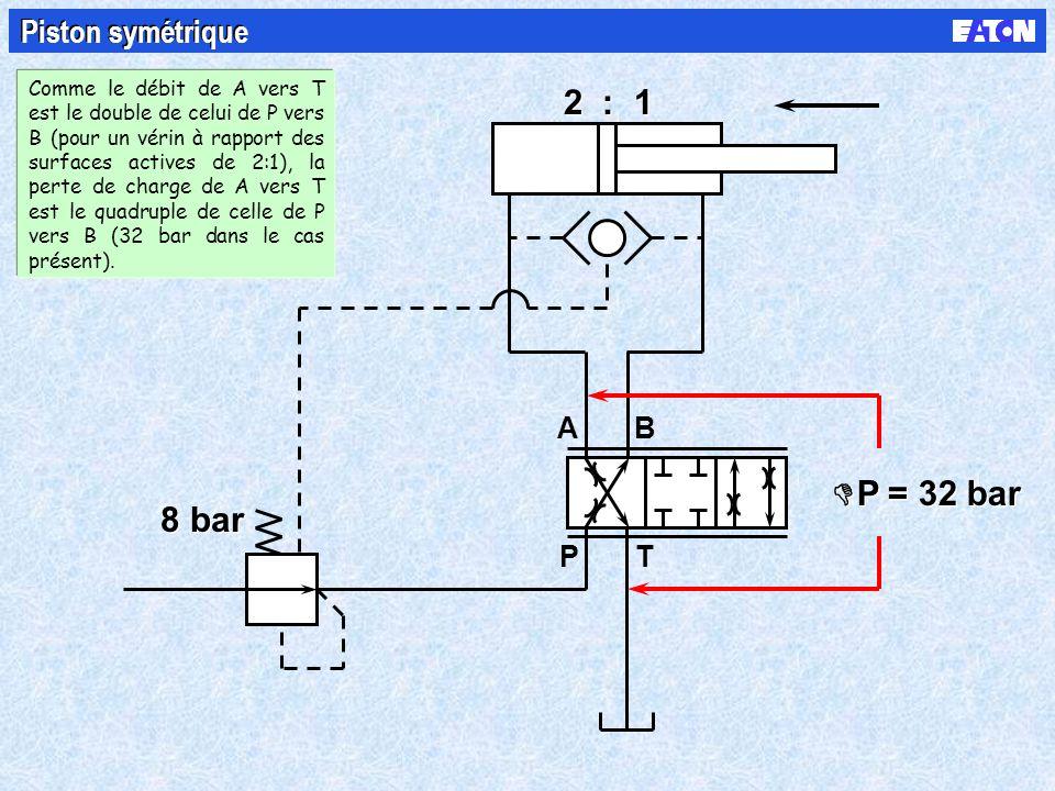 B PT A 8 bar 2 : 1 P = 32 bar Piston symétrique Comme le débit de A vers T est le double de celui de P vers B (pour un vérin à rapport des surfaces ac