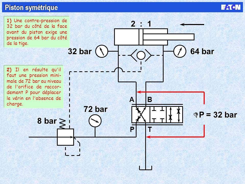 B PT A 8 bar 2 : 1 P = 32 bar 32 bar 64 bar 72 bar Piston symétrique 1) Une contre-pression de 32 bar du côté de la face avant du piston exige une pression de 64 bar du côté de la tige.