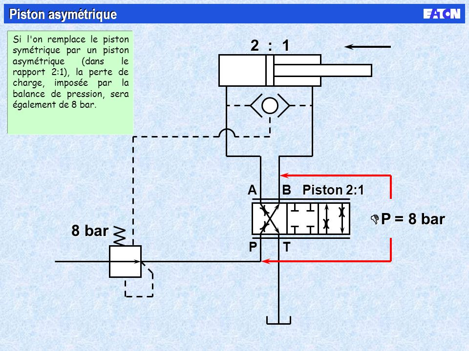 B PT A 8 bar 2 : 1 P = 8 bar Piston asymétrique Piston 2:1 Si l on remplace le piston symétrique par un piston asymétrique (dans le rapport 2:1), la perte de charge, imposée par la balance de pression, sera également de 8 bar.