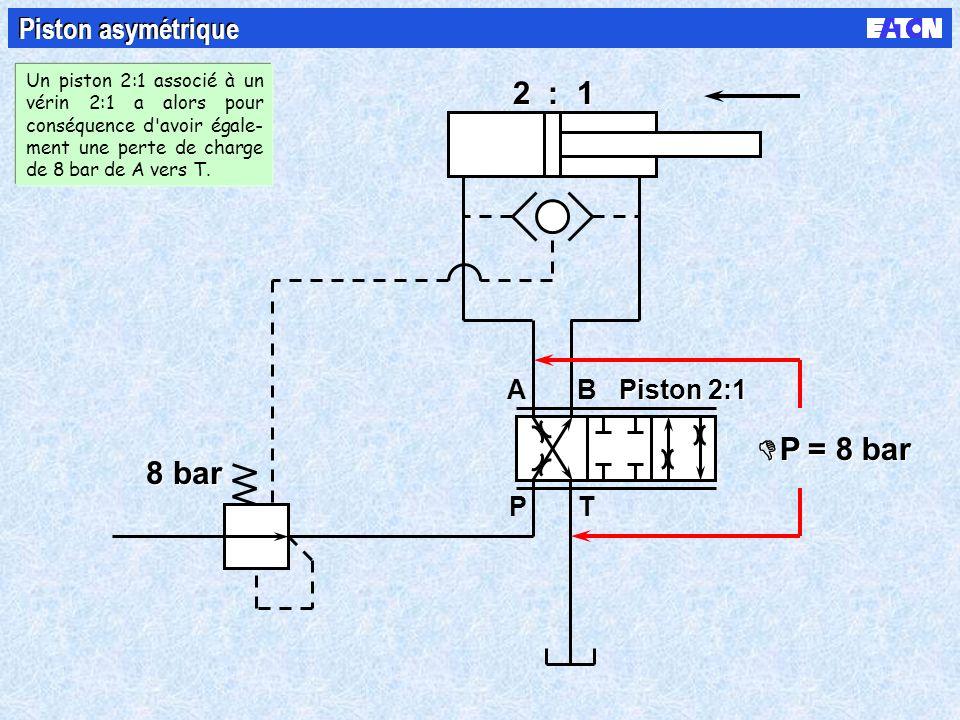 B PT A 8 bar 2 : 1 P = 8 bar Piston asymétrique Piston 2:1 Un piston 2:1 associé à un vérin 2:1 a alors pour conséquence d avoir égale- ment une perte de charge de 8 bar de A vers T.