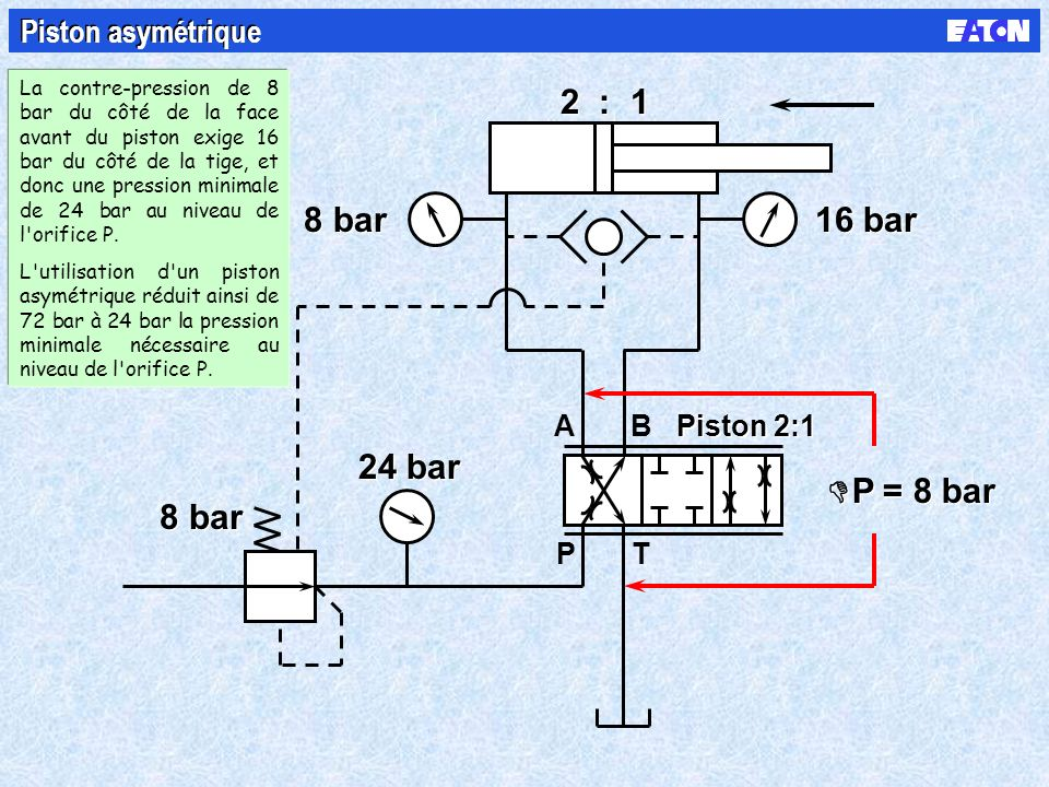 B PT A 8 bar 2 : 1 P = 8 bar 8 bar 16 bar 24 bar Piston asymétrique Piston 2:1 La contre-pression de 8 bar du côté de la face avant du piston exige 16