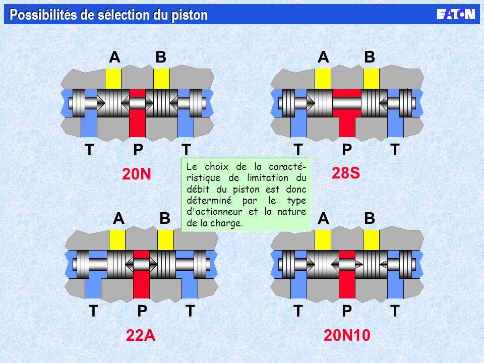 20N AB TTP 20N10 AB TTP 28S AB TTP 22A AB TTP Possibilités de sélection du piston Le choix de la caracté- ristique de limitation du débit du piston est donc déterminé par le type d actionneur et la nature de la charge.