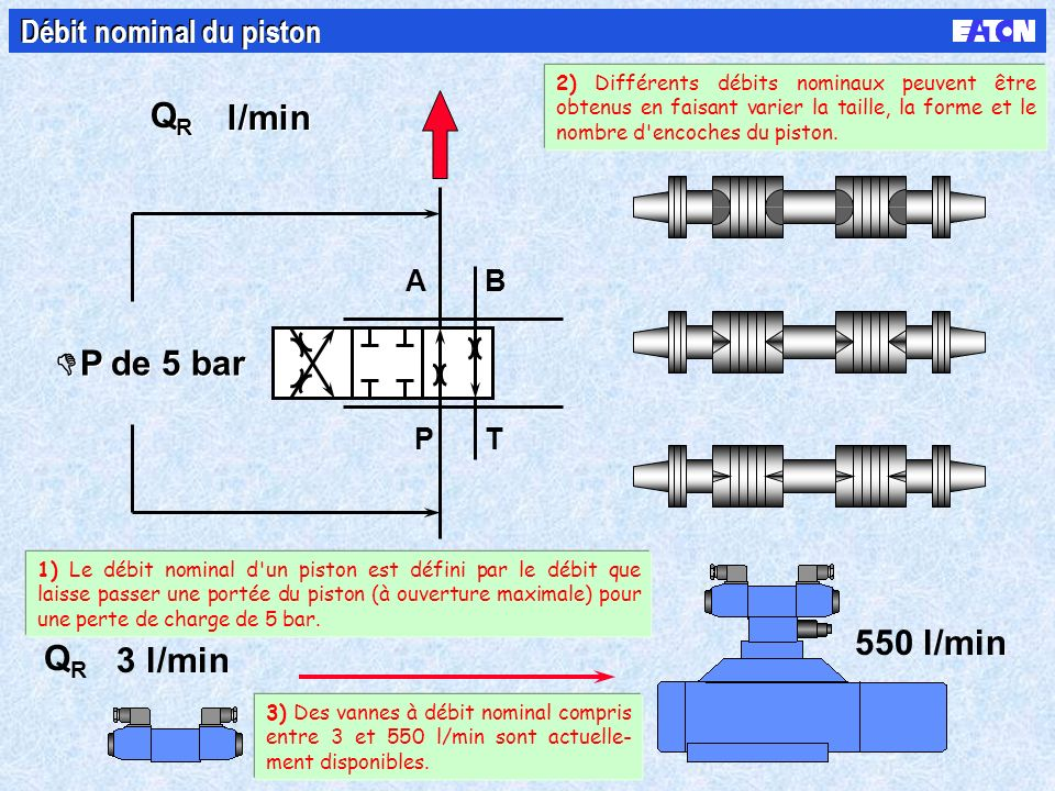 B PT A P de 5 bar l/min QRQR QRQR 3 l/min 550 l/min QRQR Débit nominal du piston 1) Le débit nominal d un piston est défini par le débit que laisse passer une portée du piston (à ouverture maximale) pour une perte de charge de 5 bar.