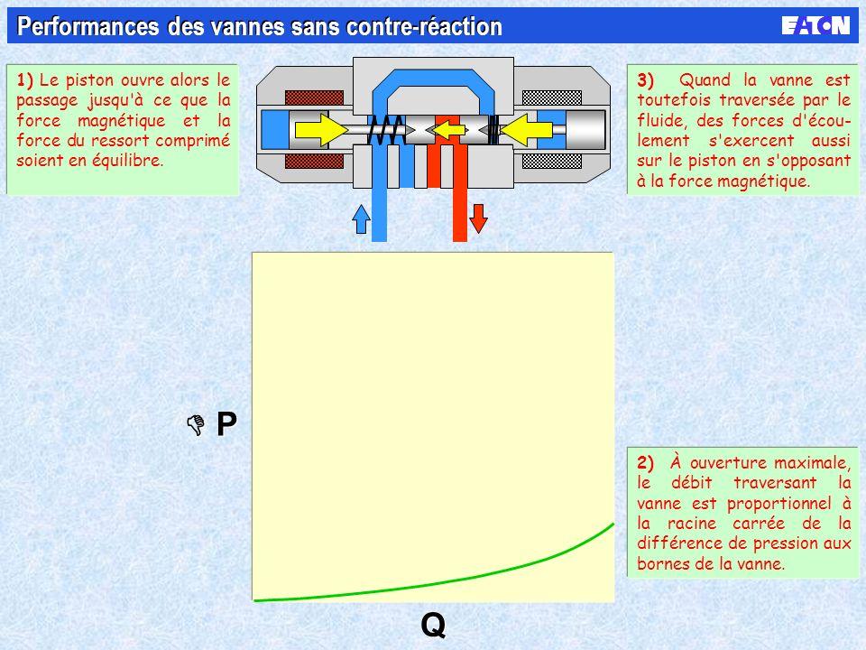 P P Q Q Performances des vannes sans contre-réaction 1) Le piston ouvre alors le passage jusqu'à ce que la force magnétique et la force du ressort com