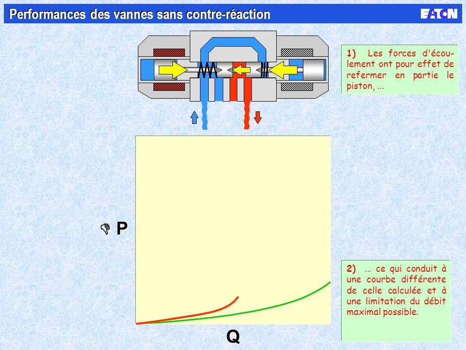 P P Q Q Performances des vannes sans contre-réaction 1) Les forces d'écou- lement ont pour effet de refermer en partie le piston,... 2)... ce qui cond