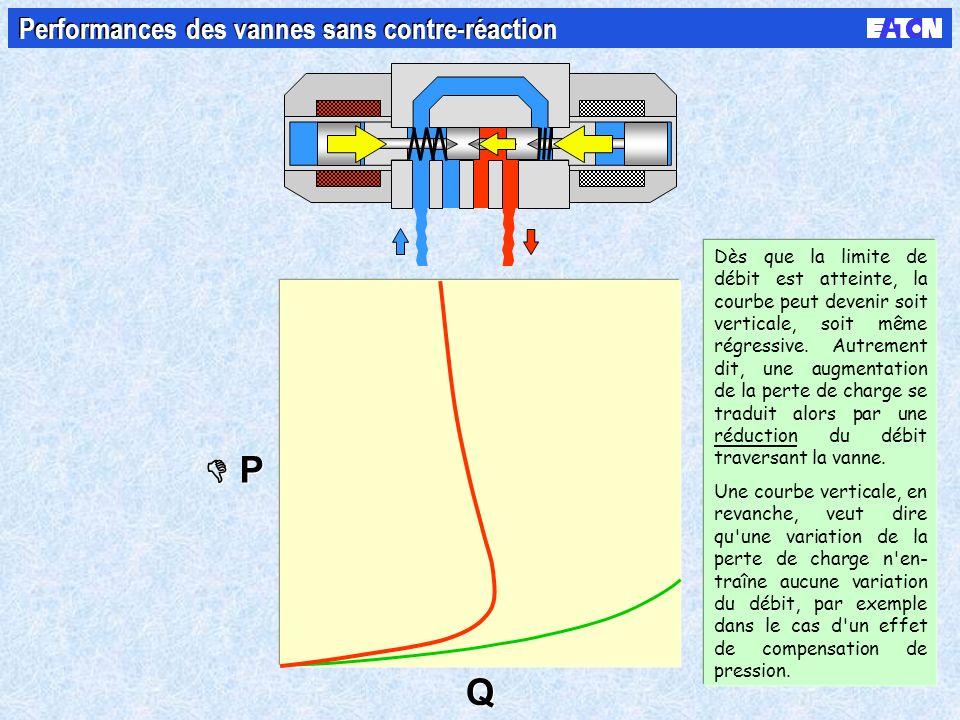 P P Q Q Performances des vannes sans contre-réaction Dès que la limite de débit est atteinte, la courbe peut devenir soit verticale, soit même régressive.