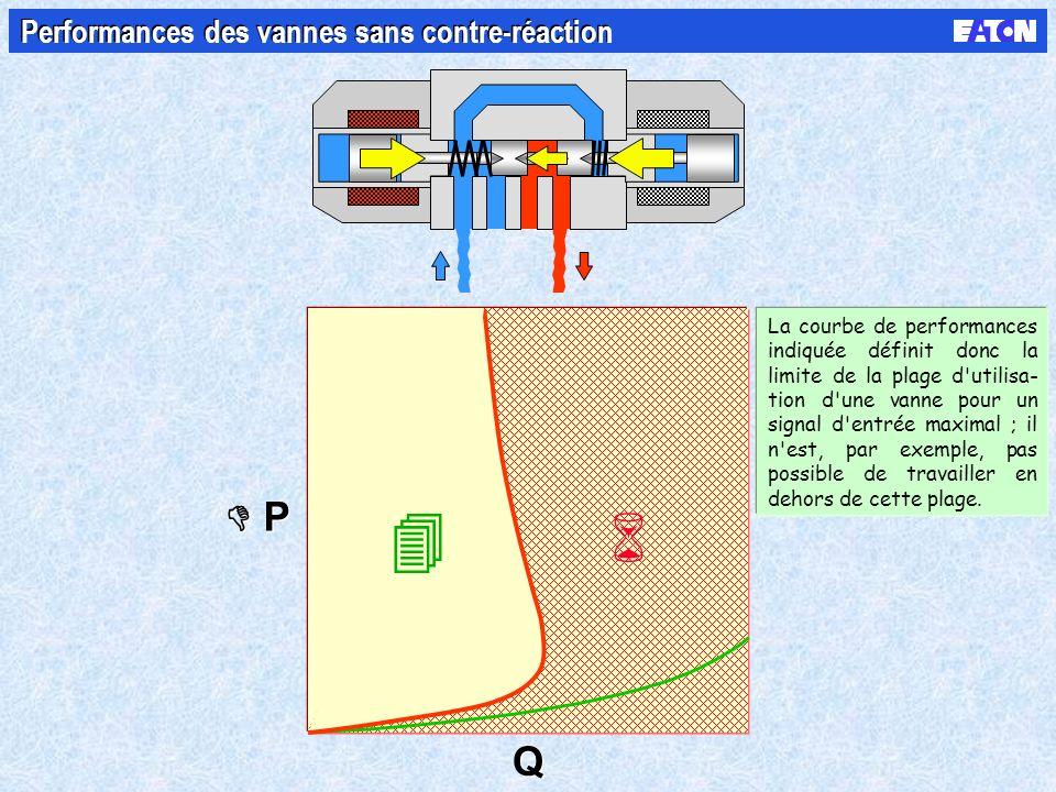 P P Q Q Performances des vannes sans contre-réaction La courbe de performances indiquée définit donc la limite de la plage d'utilisa- tion d'une vanne