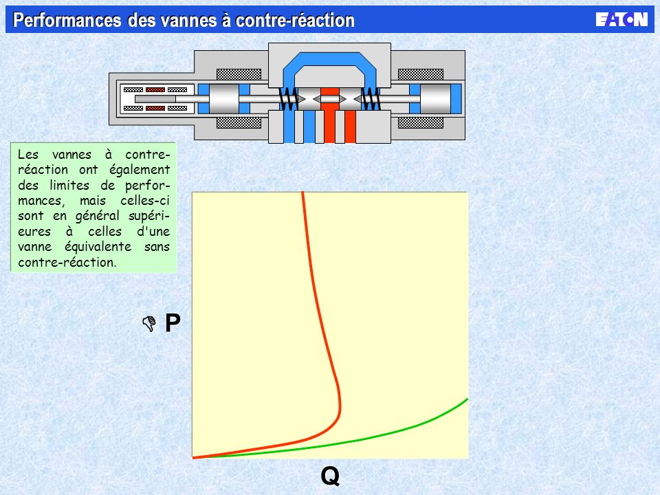P P Q Q Performances des vannes à contre-réaction 1) Quand les forces d écoulement poussent le piston en direction de la position de ferme- ture, le signal du cap- teur de contre-réaction indique que le piston a changé de position.