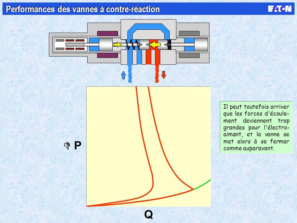 P P Q Q Performances des vannes à contre-réaction Il peut toutefois arriver que les forces d écoule- ment deviennent trop grandes pour l électro- aimant, et la vanne se met alors à se fermer comme auparavant.