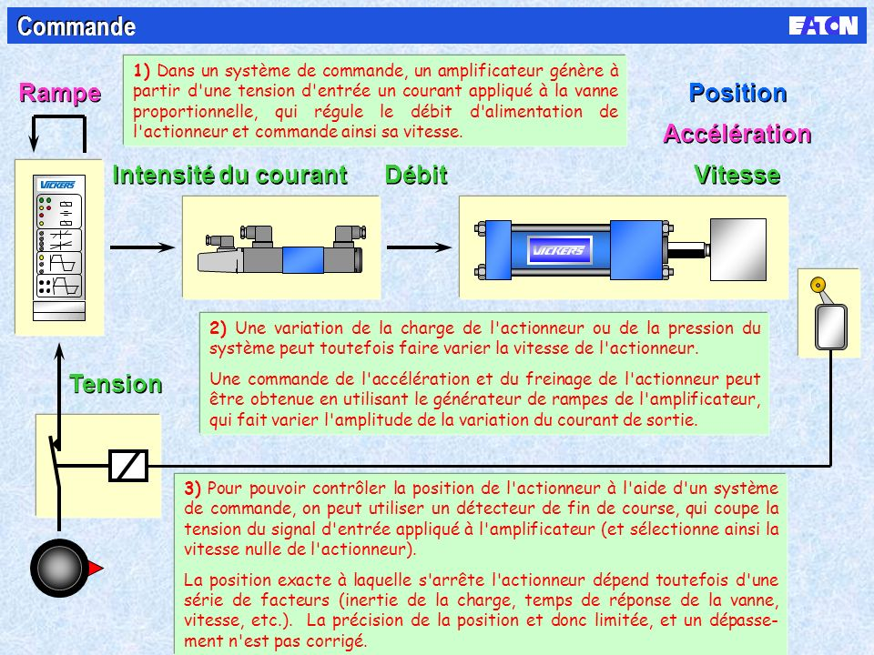 Tension Intensité du courant Débit Vitesse Rampe Accélération Position Commande 2) Une variation de la charge de l actionneur ou de la pression du système peut toutefois faire varier la vitesse de l actionneur.