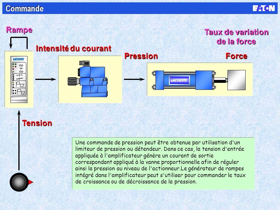 Tension Intensité du courant Pression Force Rampe Taux de variation de la force Taux de variation de la force Commande Une commande de pression peut être obtenue par utilisation d un limiteur de pression ou détendeur.
