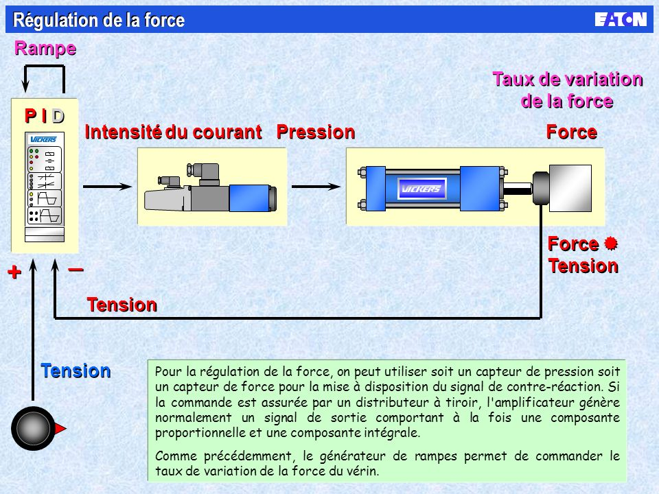 Tension Intensité du courant Pression Force Rampe Taux de variation de la force Taux de variation de la force Régulation de la force Tension + + _ _ Force Tension Force Tension P I D Pour la régulation de la force, on peut utiliser soit un capteur de pression soit un capteur de force pour la mise à disposition du signal de contre-réaction.