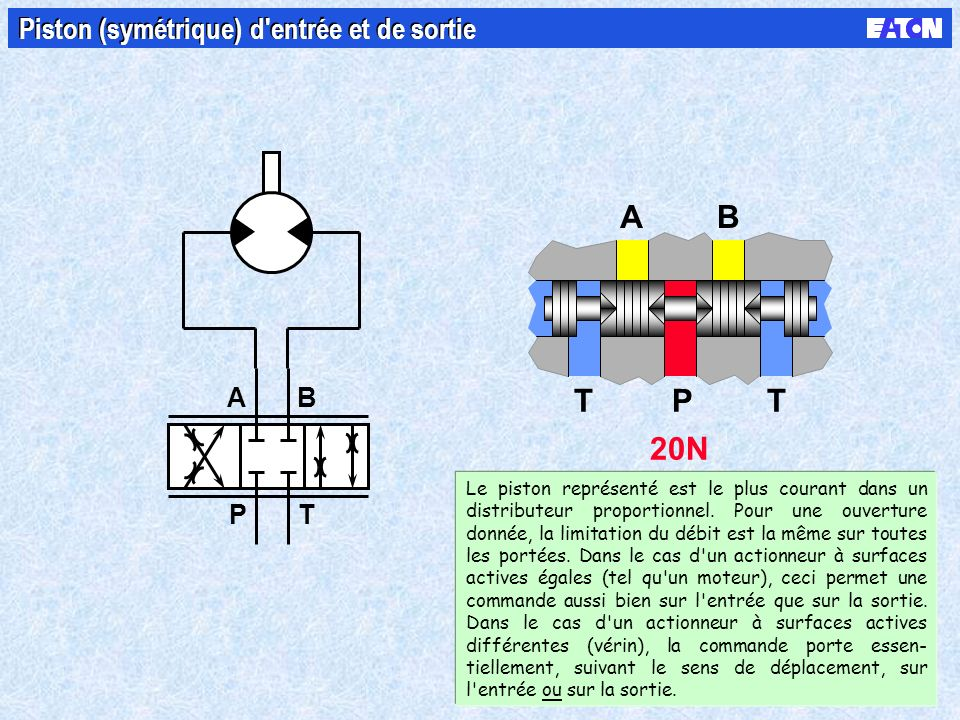B PT A 20N AB TTP Piston (symétrique) d'entrée et de sortie Le piston représenté est le plus courant dans un distributeur proportionnel. Pour une ouve