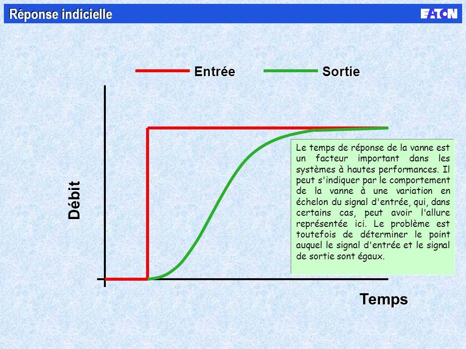 Entrée Sortie Temps Débit Réponse indicielle Le temps de réponse de la vanne est un facteur important dans les systèmes à hautes performances. Il peut