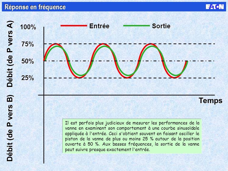 100% 50% 75% 25% Débit (de P vers A) Débit (de P vers B) Entrée Sortie Temps Réponse en fréquence Il est parfois plus judicieux de mesurer les performances de la vanne en examinant son comportement à une courbe sinusoïdale appliquée à l entrée.