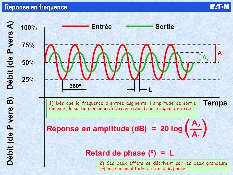 100% 50% 75% 25% Débit (de P vers A) Débit (de P vers B) Temps Entrée Sortie A2A2 A2A2 A1A1 A1A1 L Réponse en amplitude (dB) = 20 log A2A2 A2A2 A1A1 A1A1 ( ( ) ) Retard de phase (º) = L 360º Réponse en fréquence 1) Dès que la fréquence d entrée augmente, l amplitude de sortie diminue ; la sortie commence à être en retard sur le signal d entrée.