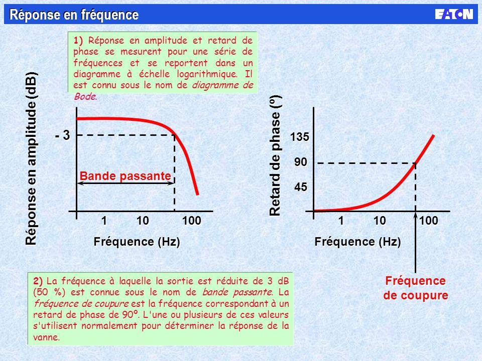 Réponse en amplitude (dB) 1 1 10 100 Fréquence (Hz) Retard de phase (º) 1 1 10 100 Fréquence (Hz) 45 90 135 Fréquence de coupure Fréquence de coupure Bande passante - 3 Réponse en fréquence 1) Réponse en amplitude et retard de phase se mesurent pour une série de fréquences et se reportent dans un diagramme à échelle logarithmique.