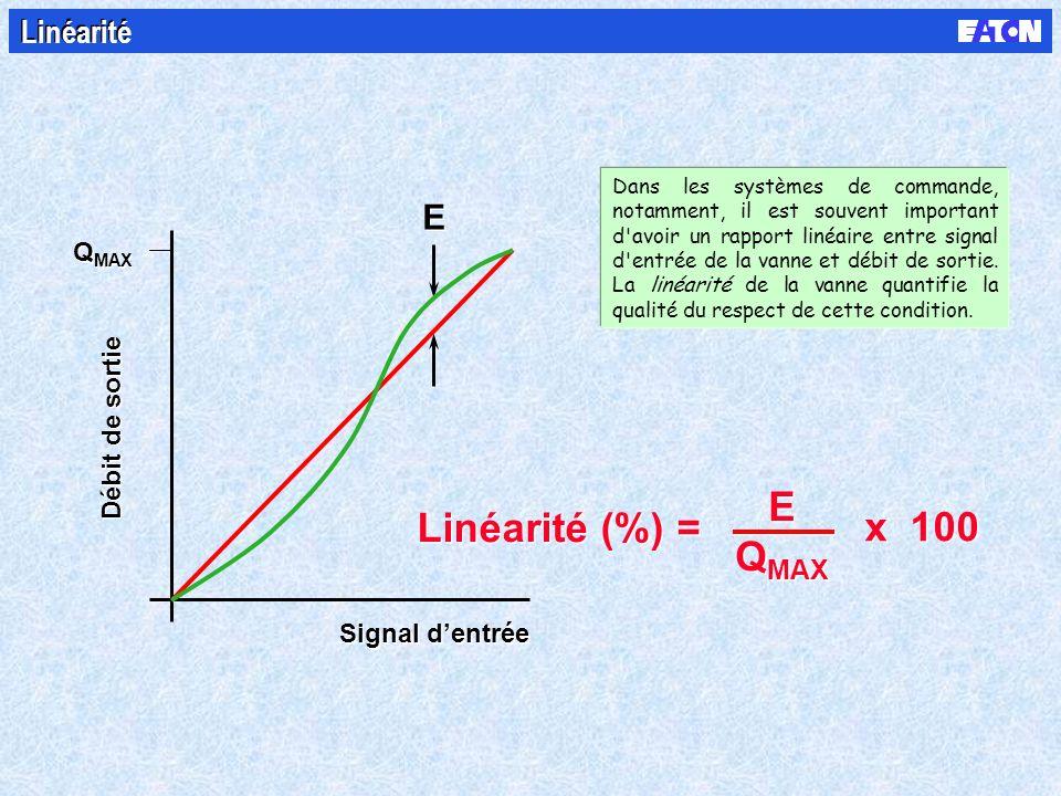 Débit de sortie Q MAX Signal dentrée Linéarité (%) = x 100 E Q MAX E Q MAX E E Linéarité Dans les systèmes de commande, notamment, il est souvent important d avoir un rapport linéaire entre signal d entrée de la vanne et débit de sortie.