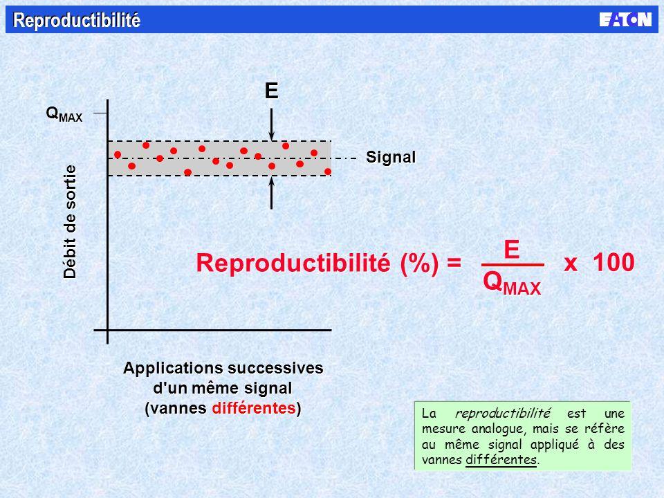 Débit de sortie Q MAX Applications successives d un même signal (vannes différentes) Applications successives d un même signal (vannes différentes) Signal Reproductibilité (%) = x 100 E Q MAX E Q MAX E E Reproductibilité La reproductibilité est une mesure analogue, mais se réfère au même signal appliqué à des vannes différentes.