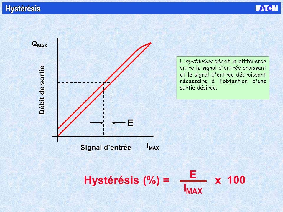 Débit de sortie Q MAX Signal dentrée Hystérésis (%) = x 100 E I MAX E I MAX E E Hystérésis L hystérésis décrit la différence entre le signal d entrée croissant et le signal d entrée décroissant nécessaire à l obtention d une sortie désirée.