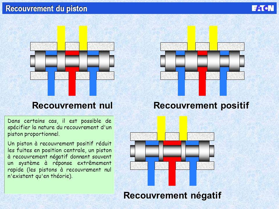 Recouvrement nul Recouvrement positif Recouvrement négatif Recouvrement du piston Dans certains cas, il est possible de spécifier la nature du recouvrement d un piston proportionnel.