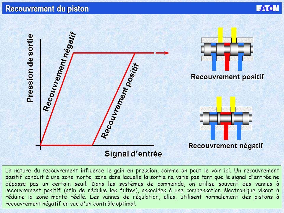 Signal dentrée Pression de sortie Recouvrement négatif Recouvrement positif Recouvrement négatif Recouvrement du piston La nature du recouvrement influence le gain en pression, comme on peut le voir ici.