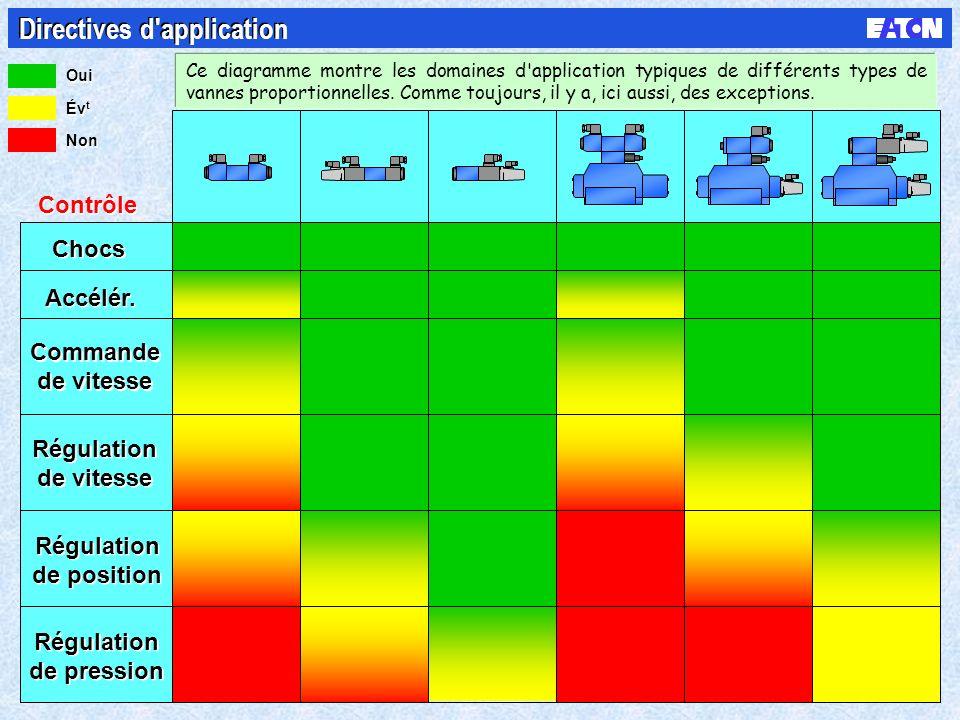 Chocs Accélér. Commande de vitesse Commande de vitesse Régulation de vitesse Régulation de vitesse Régulation de position Régulation de position Régul