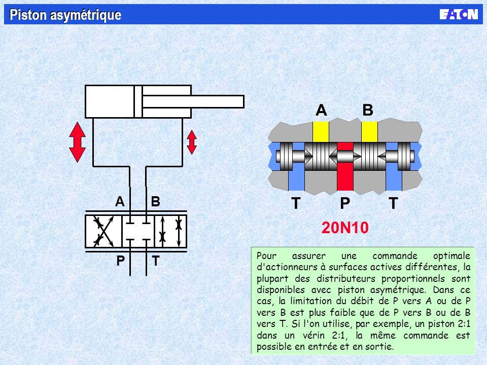 B PT A 20N10 AB TTP Piston asymétrique Pour assurer une commande optimale d actionneurs à surfaces actives différentes, la plupart des distributeurs proportionnels sont disponibles avec piston asymétrique.