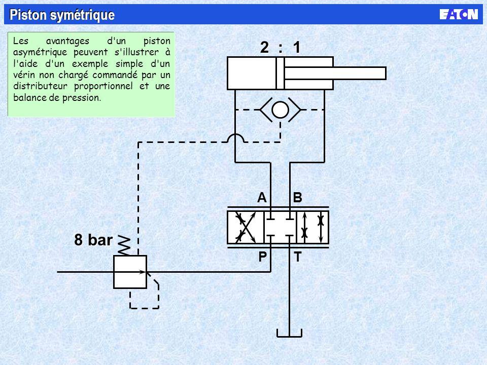 B PT A 8 bar 2 : 1 Piston symétrique Les avantages d un piston asymétrique peuvent s illustrer à l aide d un exemple simple d un vérin non chargé commandé par un distributeur proportionnel et une balance de pression.