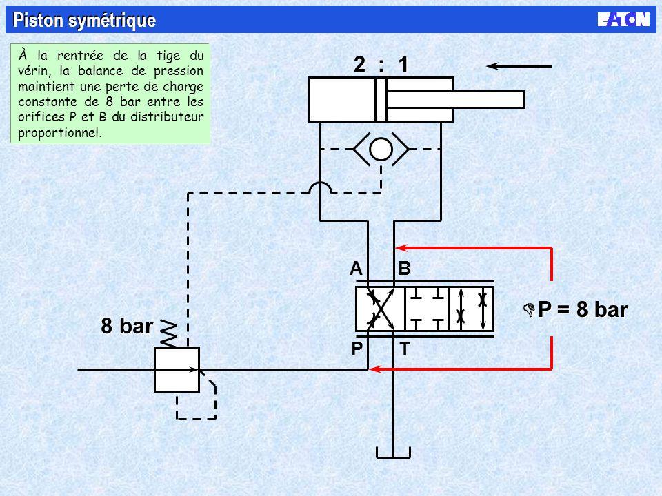 B PT A 8 bar 2 : 1 P = 8 bar Piston symétrique À la rentrée de la tige du vérin, la balance de pression maintient une perte de charge constante de 8 bar entre les orifices P et B du distributeur proportionnel.