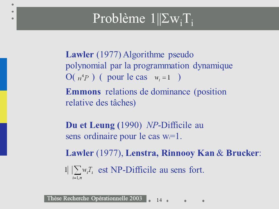 14 Thèse Recherche Opérationnelle 2003 Problème 1|| w i T i Lawler (1977) Algorithme pseudo polynomial par la programmation dynamique O( ) ( pour le c