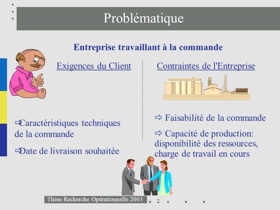 3 Thèse Recherche Opérationnelle 2003 Problématique Négociation des dates de livraison 2) Client Entreprise Le client fixe la date de livraison voulue Lentreprise peut accepter ou refuser la commande proposée.